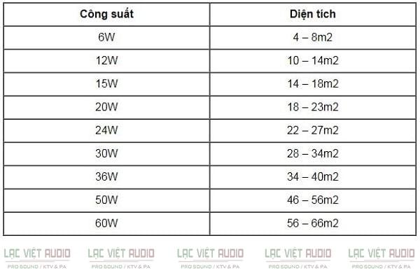 Tổng công suất loa âm trần theo diện tích lắp đặt
